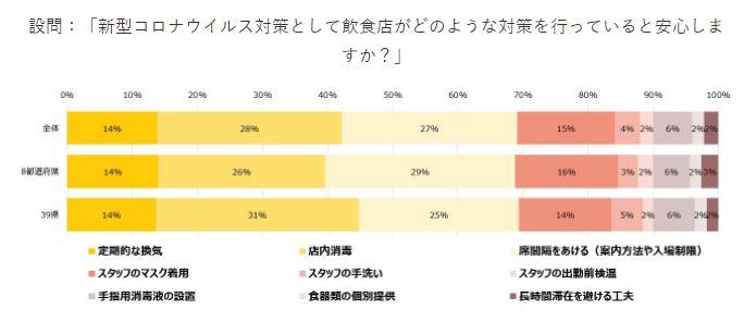 コロナウイルス対策として飲食店が行っている対策で安心できるものはの調査結果図