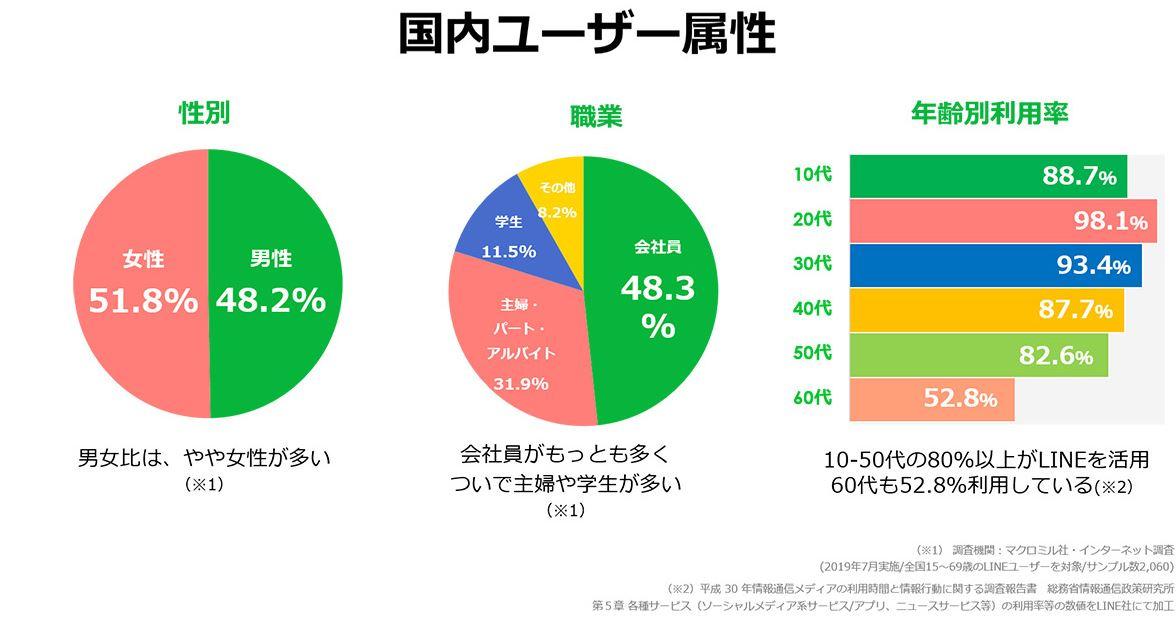 LINE国内ユーザー属性調査