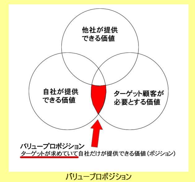 バリュープロポジションの図